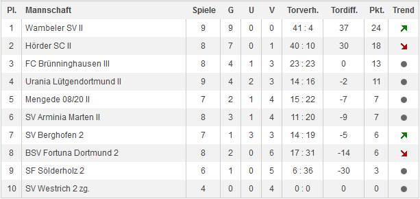 Tabelle D-KLC Gruppe 4 Do - Stand 07.12.2013
