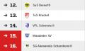 Meisterschaftsspiel Herren: SuS Derne - Wambeler SV