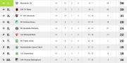 Frauen Bezirksliga Staffel 4 Tabelle Hinrunde (Saison 2016/2017)